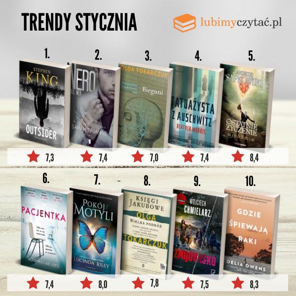 Zestawienie najpopularniejszych książek stycznia 2020
