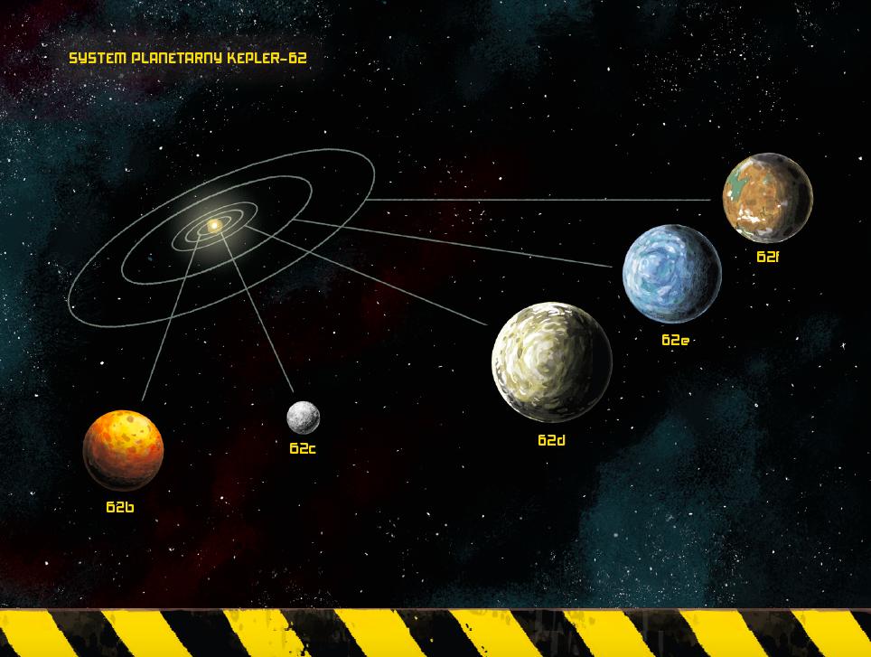 Grafika ukazująca system planetarny Kepler62