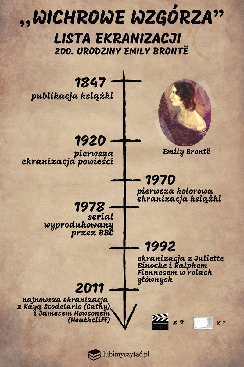 Emily Brontë Autorka Jednej Powieści Lubimyczytaćpl